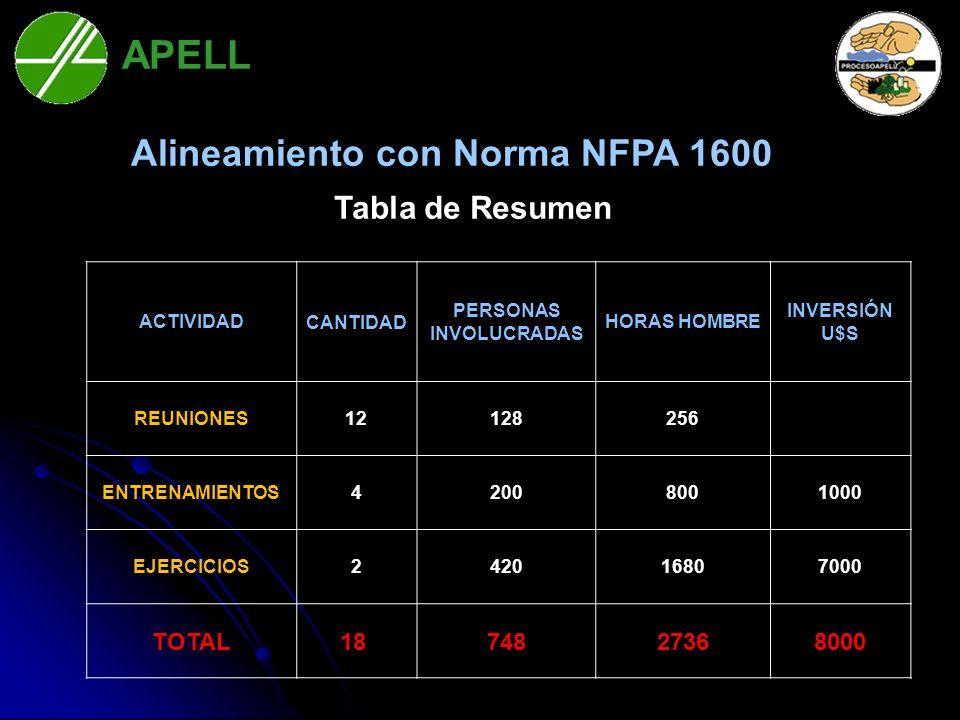 APELL Bahía Blanca Tabla de Resumen ACTIVIDAD CANTIDAD CANTIDAD PERSONAS INVOLUCRADAS HORAS HOMBRE INVERSIÓN U$S REUNIONES12128256 ENTRENAMIENTOS42008