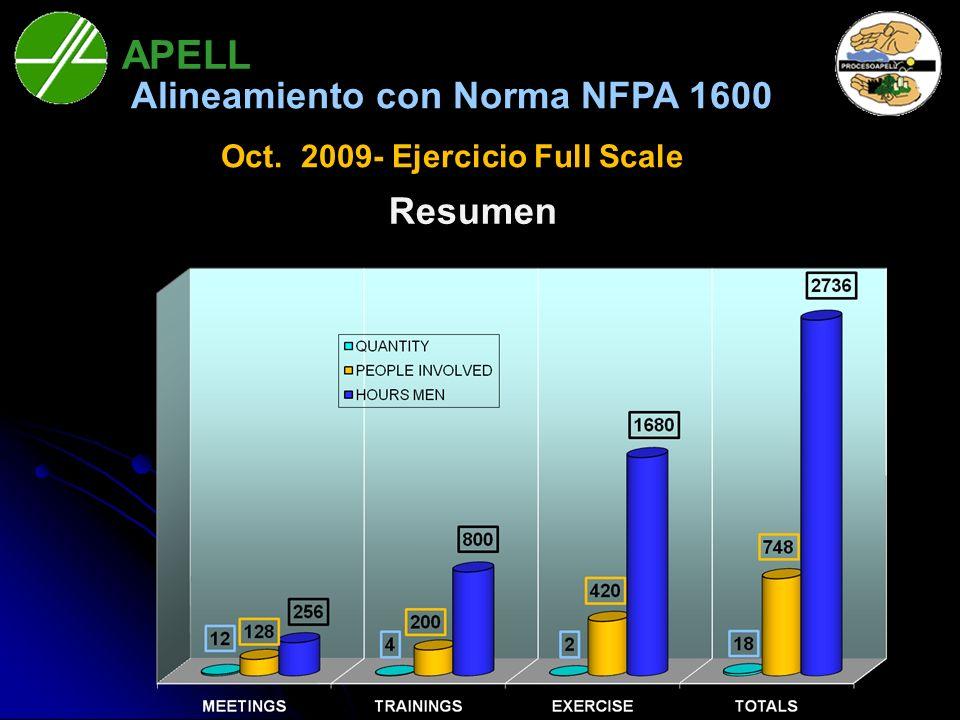 APELL Bahía Blanca Resumen Alineamiento con Norma NFPA 1600 Oct. 2009- Ejercicio Full Scale