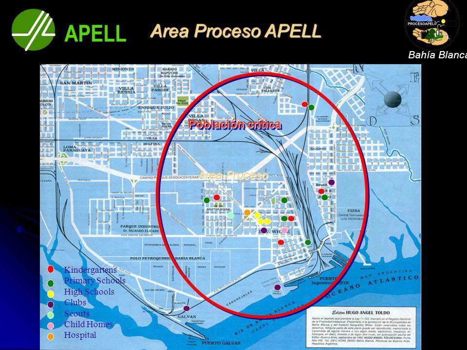 Este modelo de cooperación entre Proceso APELL Bahia Blanca, IRAM, el Capítulo Argentina NFPA y la NFPA, ha demostrado ser sumamente exitoso y fácil de extender como experiencia de aprendizaje a otras comunidades.