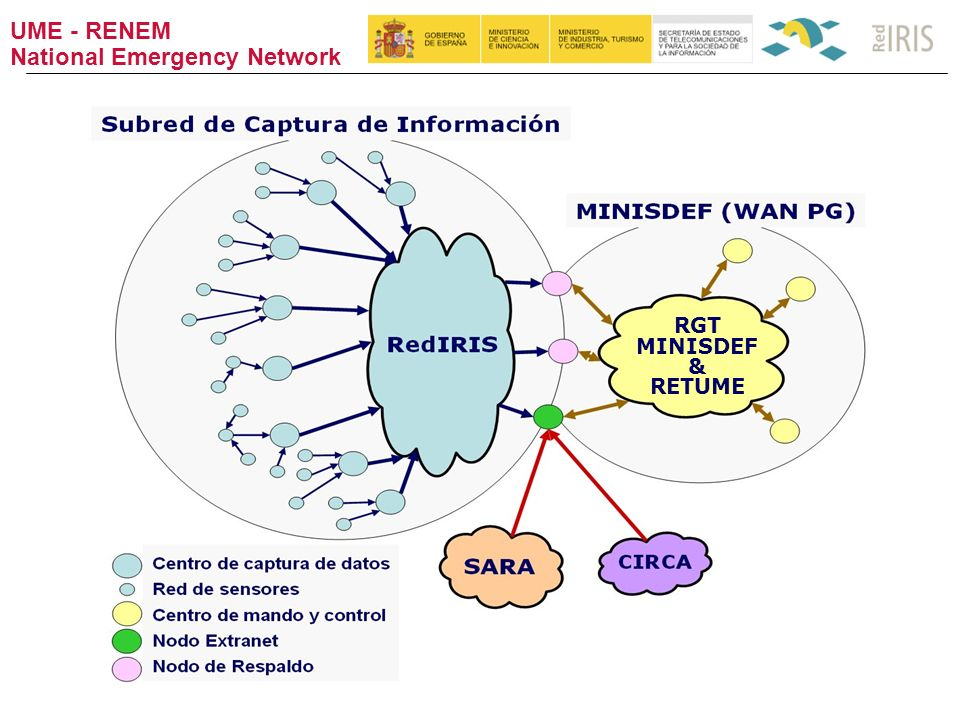 UME - RENEM National Emergency Network RGT MINISDEF & RETUME