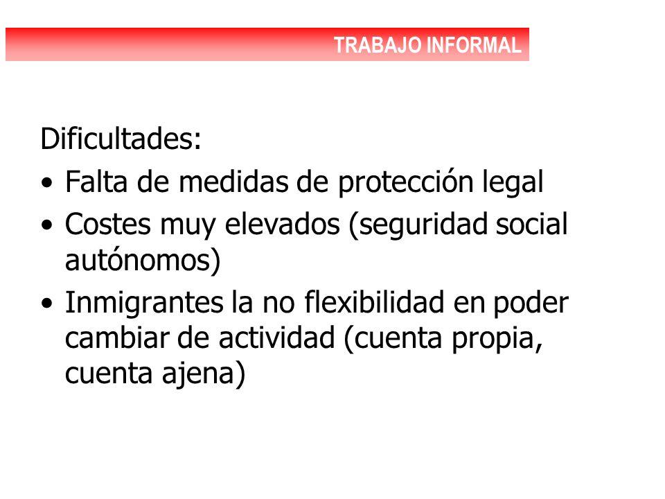Dificultades: Falta de medidas de protección legal Costes muy elevados (seguridad social autónomos) Inmigrantes la no flexibilidad en poder cambiar de actividad (cuenta propia, cuenta ajena) TRABAJO INFORMAL