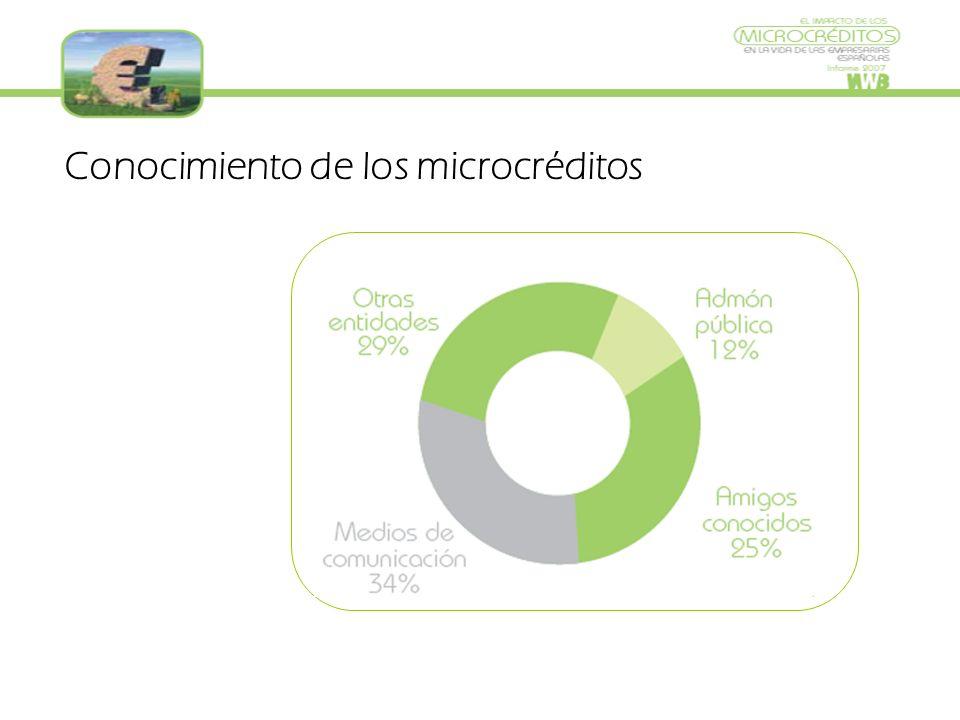 Conocimiento de los microcréditos