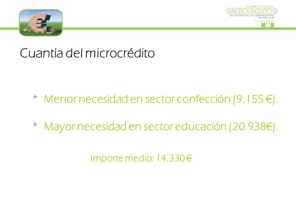 Cuantía del microcrédito * Menor necesidad en sector confección (9.155 ).