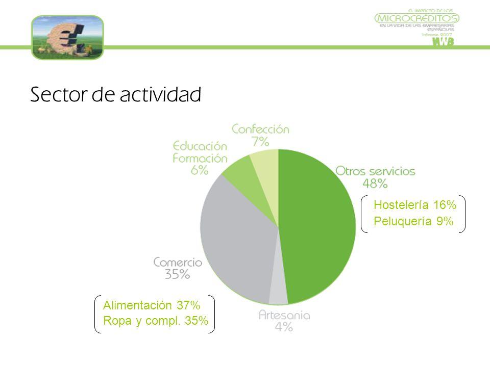 Sector de actividad Hostelería 16% Peluquería 9% Alimentación 37% Ropa y compl. 35%