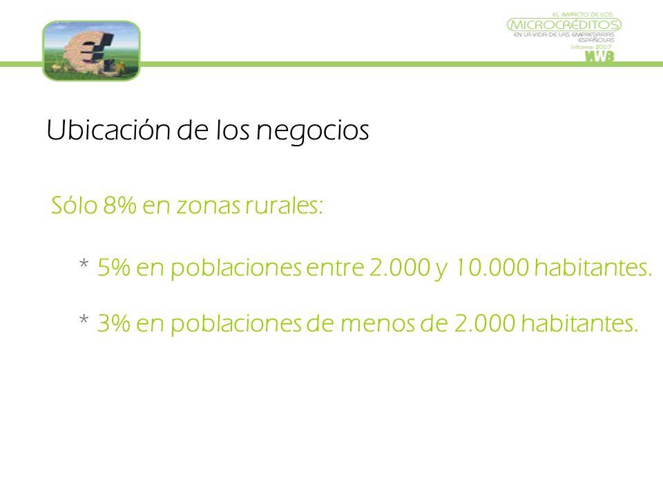 Sólo 8% en zonas rurales: * 5% en poblaciones entre 2.000 y 10.000 habitantes.