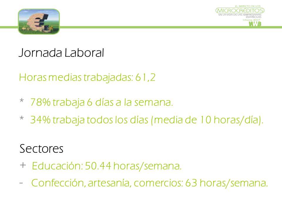 Jornada Laboral Horas medias trabajadas: 61,2 * 78% trabaja 6 días a la semana.