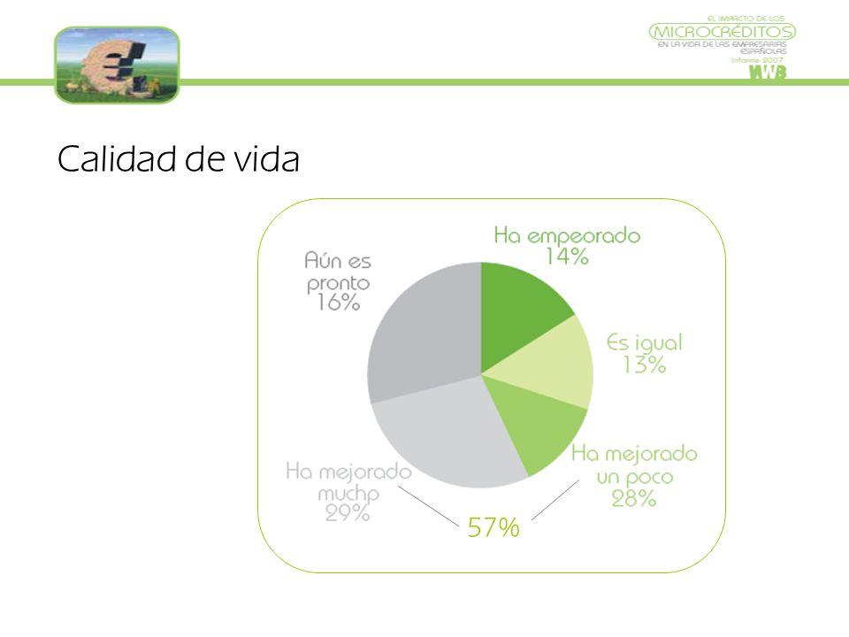 Calidad de vida 57%
