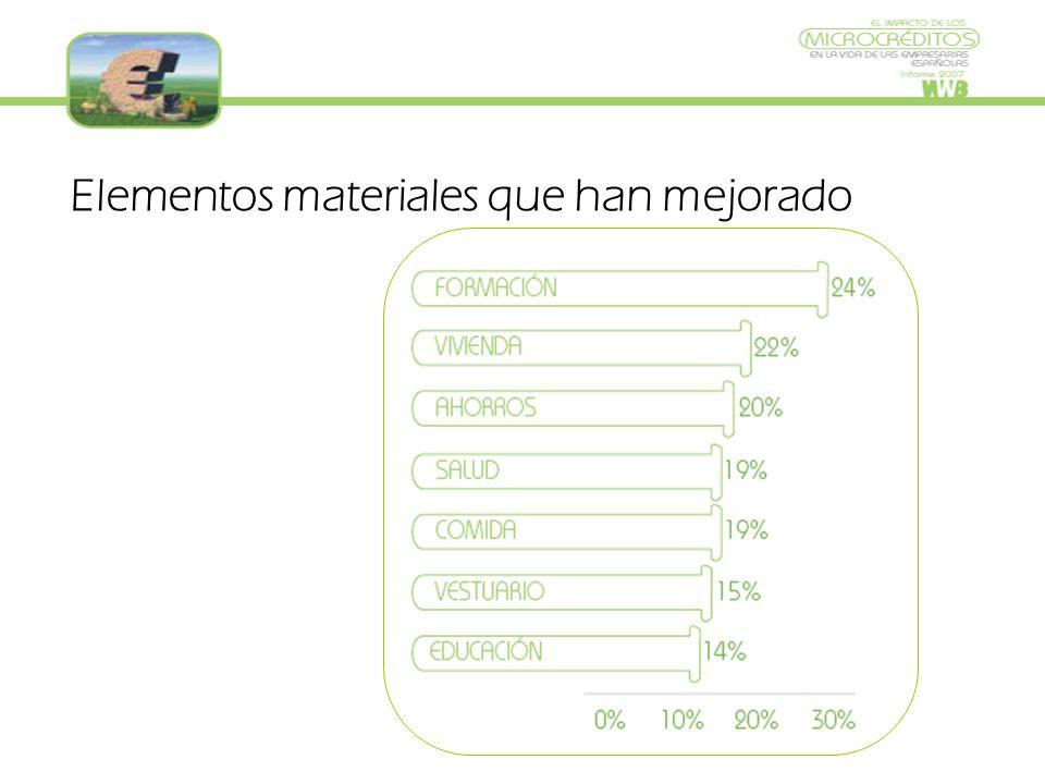 Elementos materiales que han mejorado