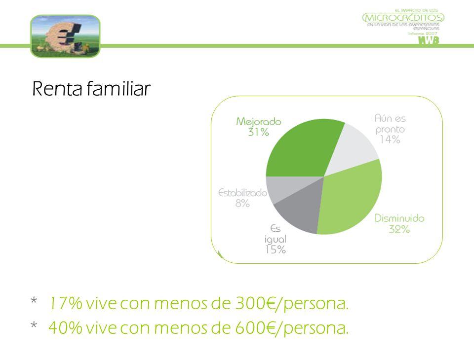 Renta familiar * 17% vive con menos de 300/persona. * 40% vive con menos de 600/persona.