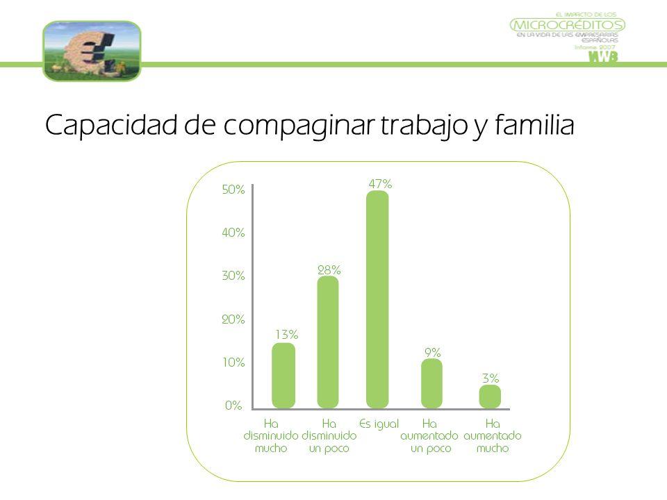 Capacidad de compaginar trabajo y familia