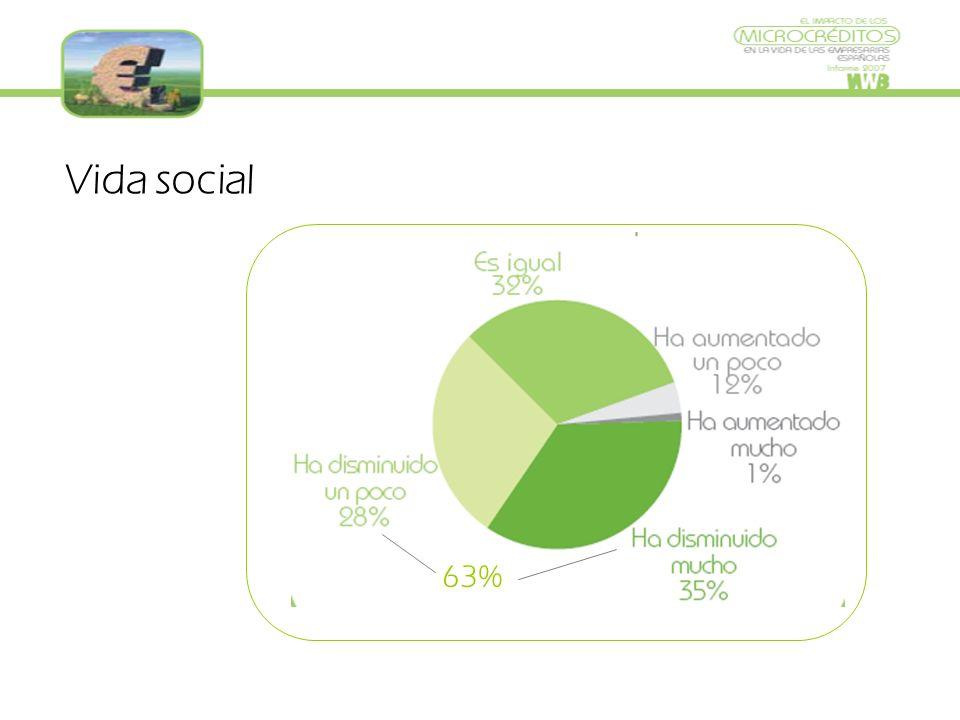 Vida social 63%