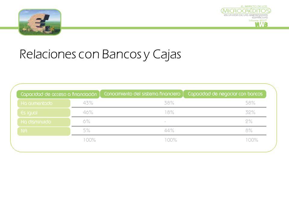 Relaciones con Bancos y Cajas