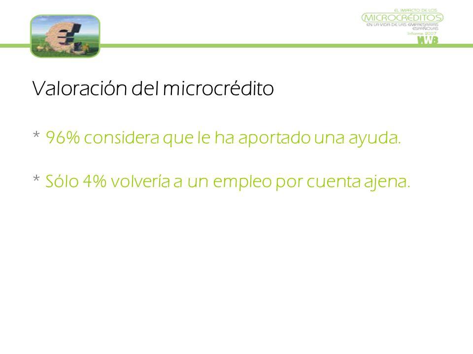 Valoración del microcrédito * 96% considera que le ha aportado una ayuda.