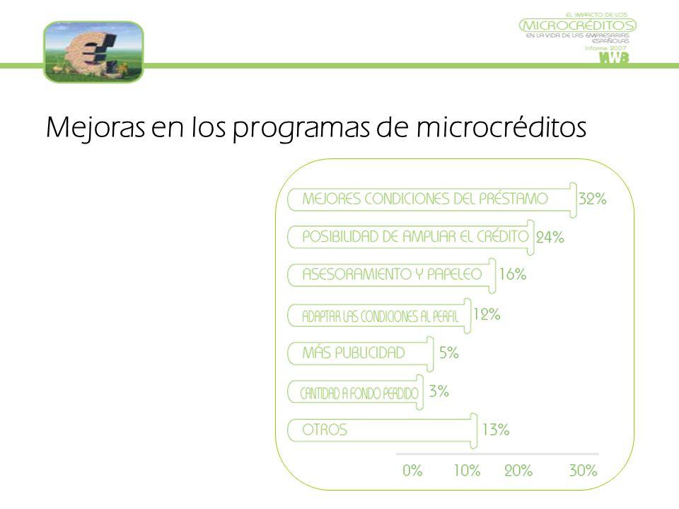Mejoras en los programas de microcréditos