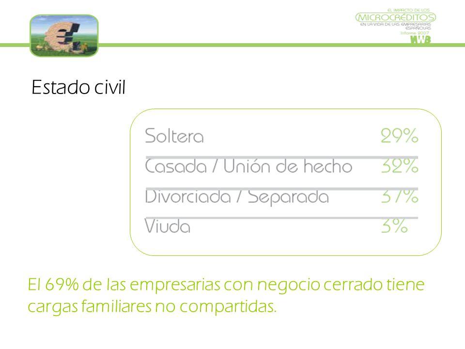 Estado civil El 69% de las empresarias con negocio cerrado tiene cargas familiares no compartidas.