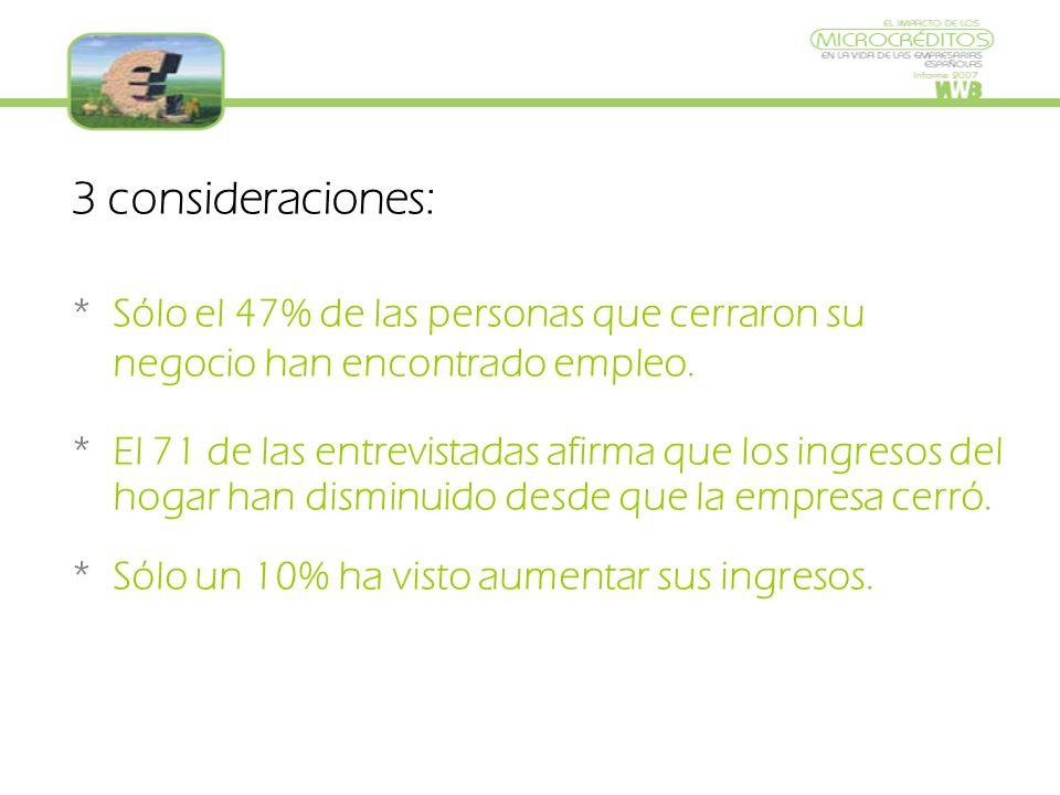 3 consideraciones: * Sólo el 47% de las personas que cerraron su negocio han encontrado empleo.