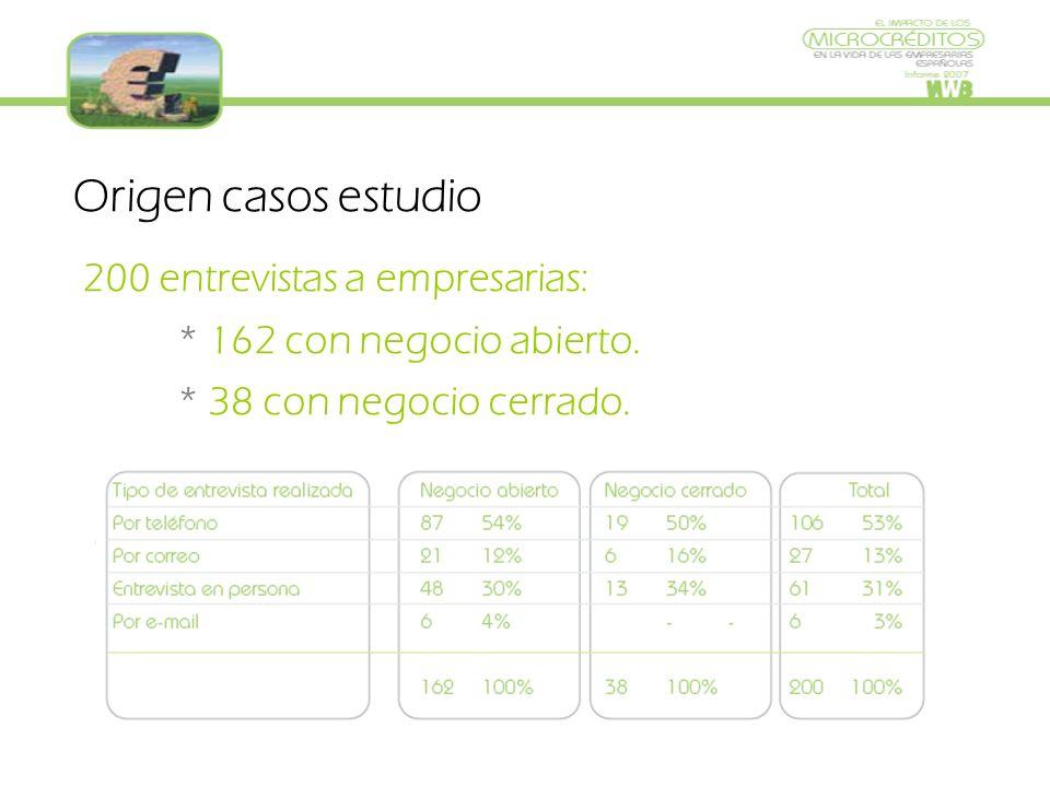Origen casos estudio 200 entrevistas a empresarias: * 162 con negocio abierto.