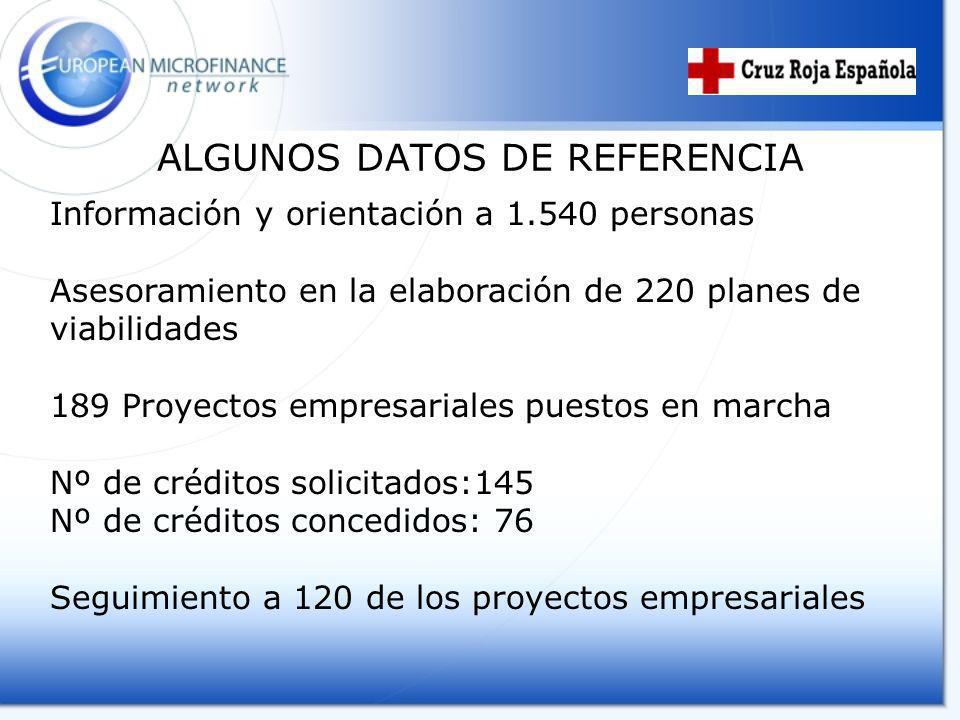ALGUNOS DATOS DE REFERENCIA Información y orientación a 1.540 personas Asesoramiento en la elaboración de 220 planes de viabilidades 189 Proyectos emp