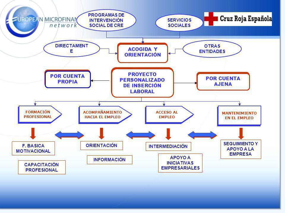 ACOGIDA Y ORIENTACIÓN PROYECTO PERSONALIZADO DE INSERCIÓN LABORAL INFORMACIÓN ORIENTACIÓN F. BASICA MOTIVACIONAL CAPACITACIÓN PROFESIONAL INTERMEDIACI