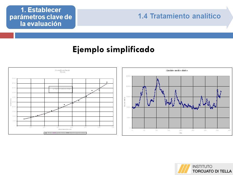 1.4 Tratamiento analítico Ejemplo simplificado 1. Establecer parámetros clave de la evaluación
