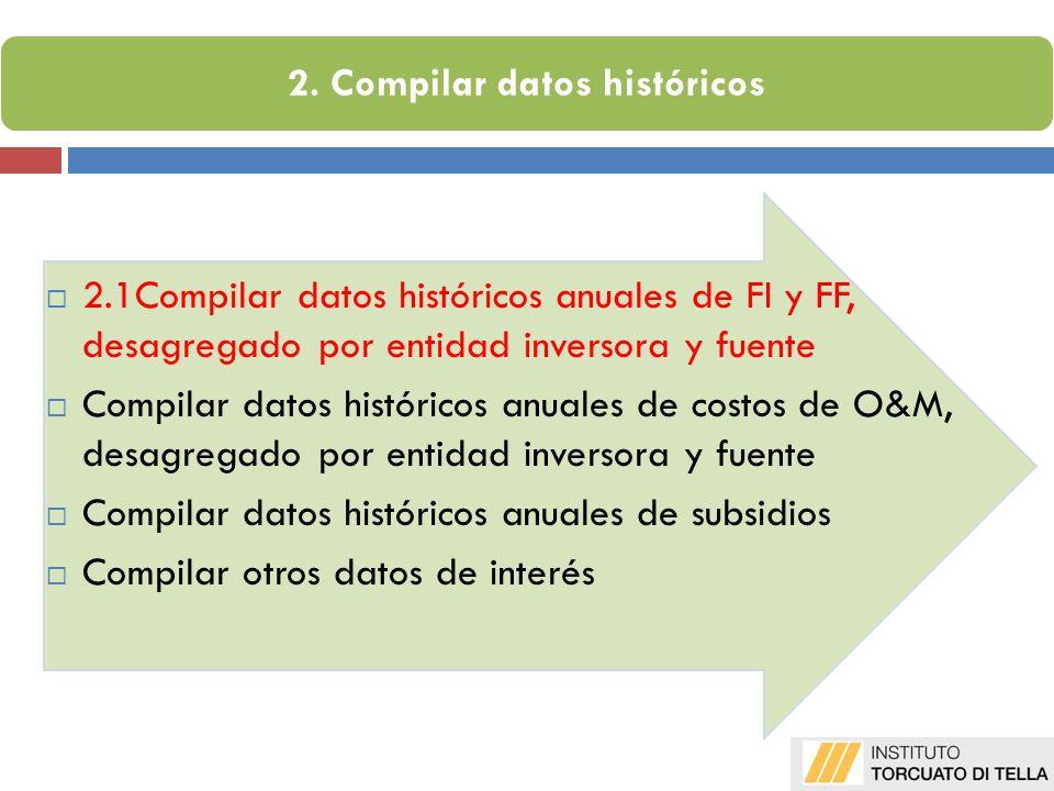 2.1Compilar datos históricos anuales de FI y FF, desagregado por entidad inversora y fuente Compilar datos históricos anuales de costos de O&M, desagregado por entidad inversora y fuente Compilar datos históricos anuales de subsidios Compilar otros datos de interés 2.