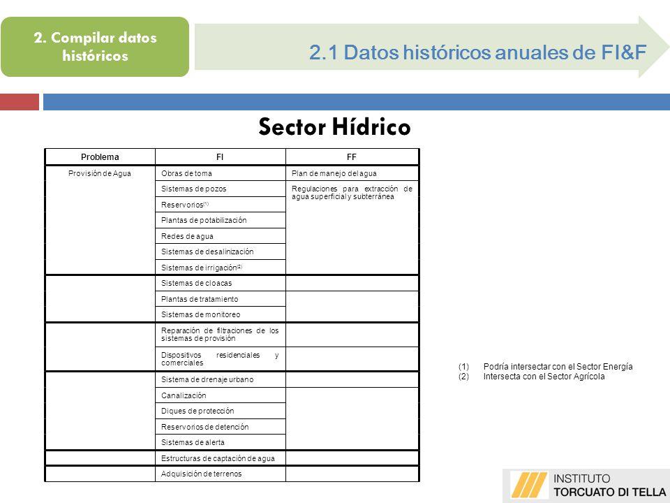 2.1 Datos históricos anuales de FI&F Sector Hídrico (1)Podría intersectar con el Sector Energía (2)Intersecta con el Sector Agrícola 2.