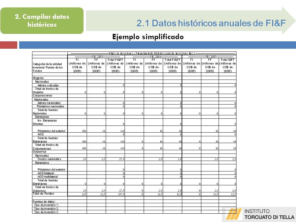 2.1 Datos históricos anuales de FI&F Ejemplo simplificado 2. Compilar datos históricos