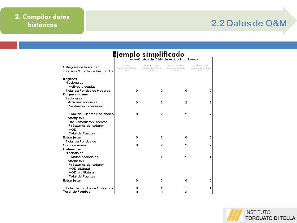 2.2 Datos de O&M Ejemplo simplificado 2. Compilar datos históricos