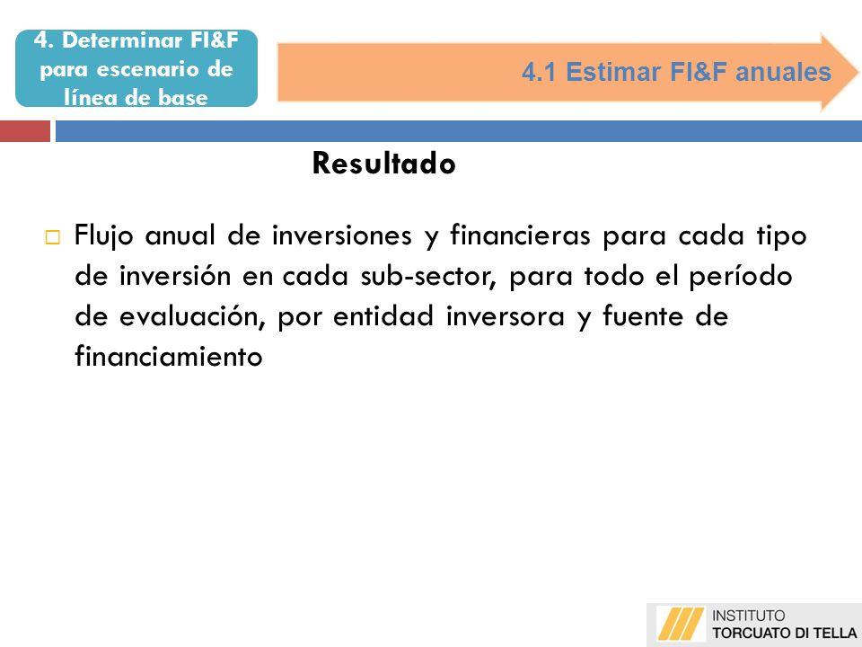 4.1 Estimar FI&F anuales Resultado Flujo anual de inversiones y financieras para cada tipo de inversión en cada sub-sector, para todo el período de evaluación, por entidad inversora y fuente de financiamiento