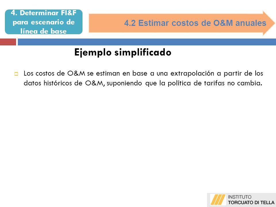 4.2 Estimar costos de O&M anuales Ejemplo simplificado Los costos de O&M se estiman en base a una extrapolación a partir de los datos históricos de O&M, suponiendo que la política de tarifas no cambia.