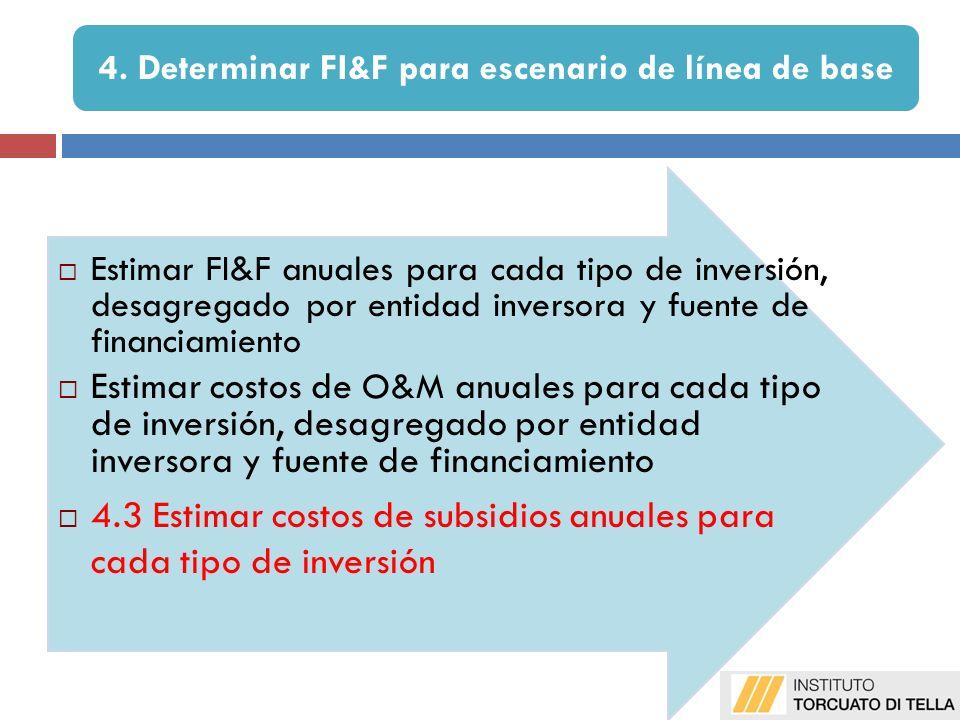 Estimar FI&F anuales para cada tipo de inversión, desagregado por entidad inversora y fuente de financiamiento Estimar costos de O&M anuales para cada tipo de inversión, desagregado por entidad inversora y fuente de financiamiento 4.3 Estimar costos de subsidios anuales para cada tipo de inversión 4.