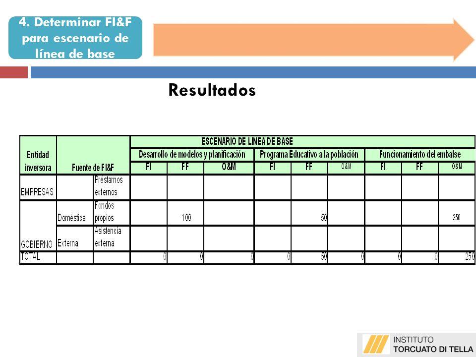 Resultados 4. Determinar FI&F para escenario de línea de base