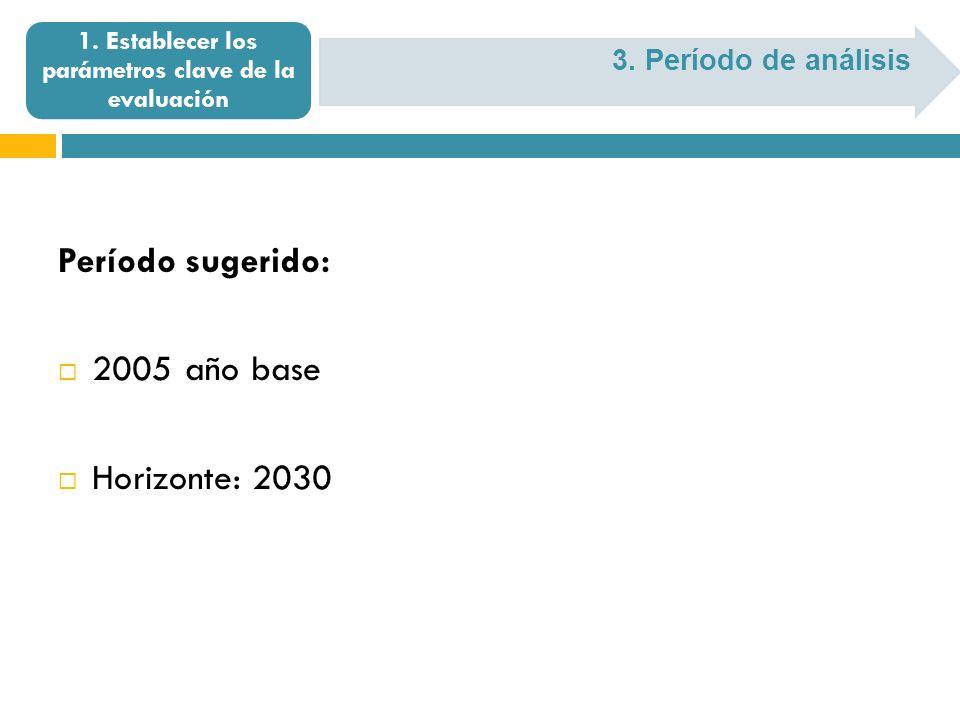 3. Período de análisis 1. Establecer los parámetros clave de la evaluación Período sugerido: 2005 año base Horizonte: 2030