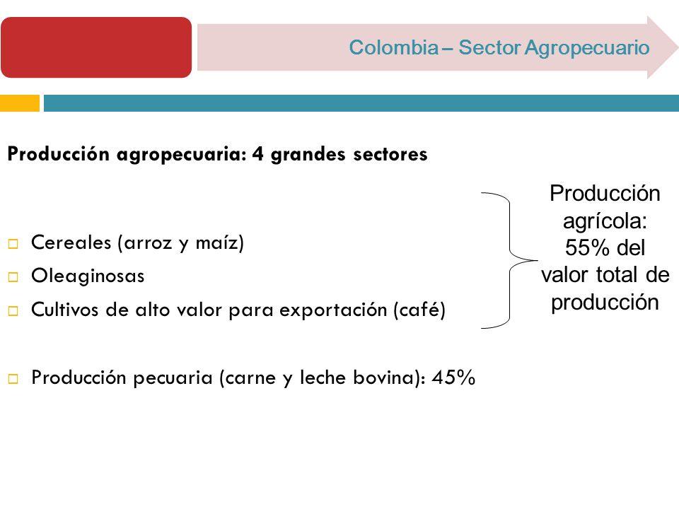 Colombia – Sector Agropecuario Producción agropecuaria: 4 grandes sectores Cereales (arroz y maíz) Oleaginosas Cultivos de alto valor para exportación