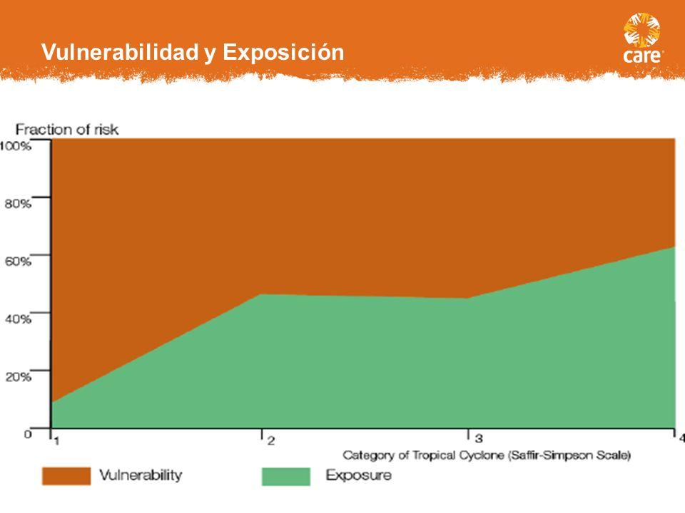 Vulnerabilidad diferencial ante amenazas climáticas 22.5 millón expuestos cada ano GDP cap. US$31,267 HDI =0.953 Mortalidad = 1 16 millón expuestos ca
