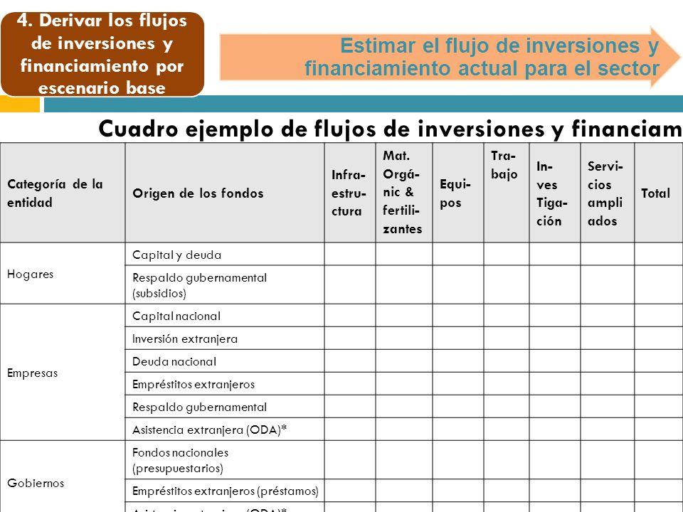 Estimar el flujo de inversiones y financiamiento actual para el sector Categoría de la entidad Origen de los fondos Infra- estru- ctura Mat.