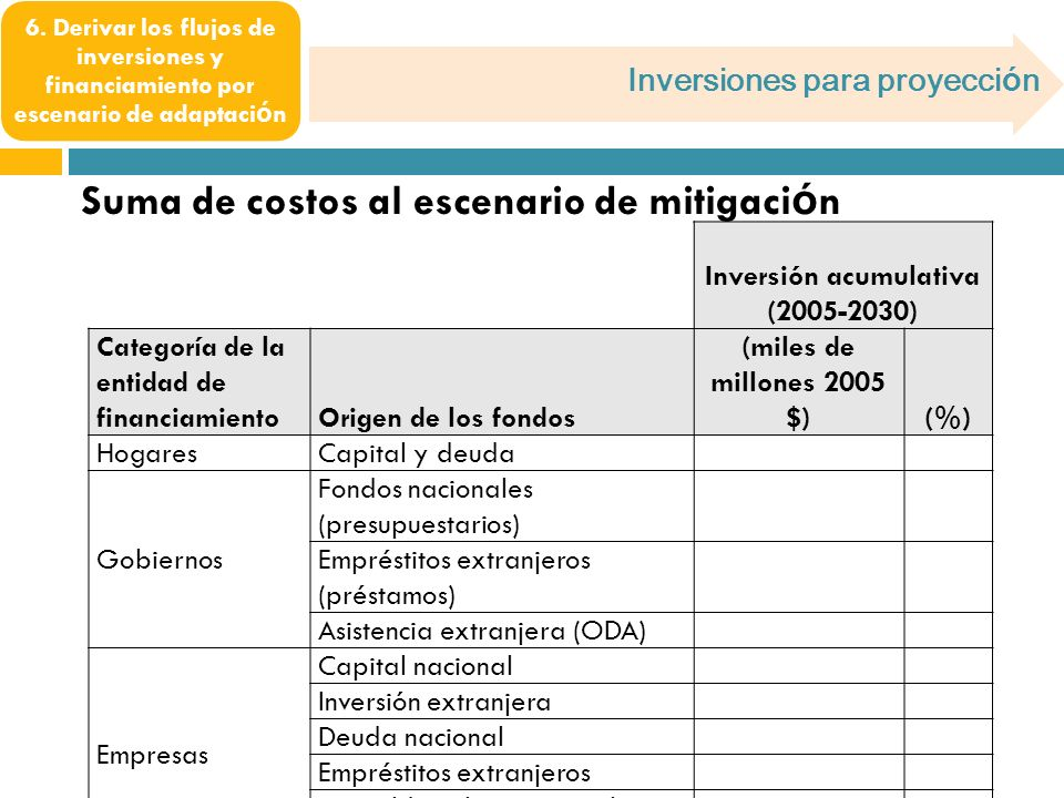 Inversión acumulativa (2005-2030) Categoría de la entidad de financiamientoOrigen de los fondos (miles de millones 2005 $)(%) Hogares Capital y deuda Gobiernos Fondos nacionales (presupuestarios) Empréstitos extranjeros (préstamos) Asistencia extranjera (ODA) Empresas Capital nacional Inversión extranjera Deuda nacional Empréstitos extranjeros Respaldo gubernamental Asistencia extranjera (ODA) Total Inversiones para proyecci ó n 6.