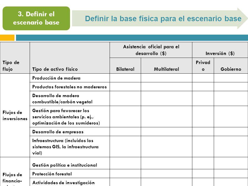 Definir la base física para el escenario base Tipo de flujoTipo de activo físico Asistencia oficial para el desarrollo ($)Inversión ($) BilateralMultilateral Privad oGobierno Flujos de inversiones Producción de madera Productos forestales no madereros Desarrollo de madera combustible/carbón vegetal Gestión para favorecer los servicios ambientales (p.