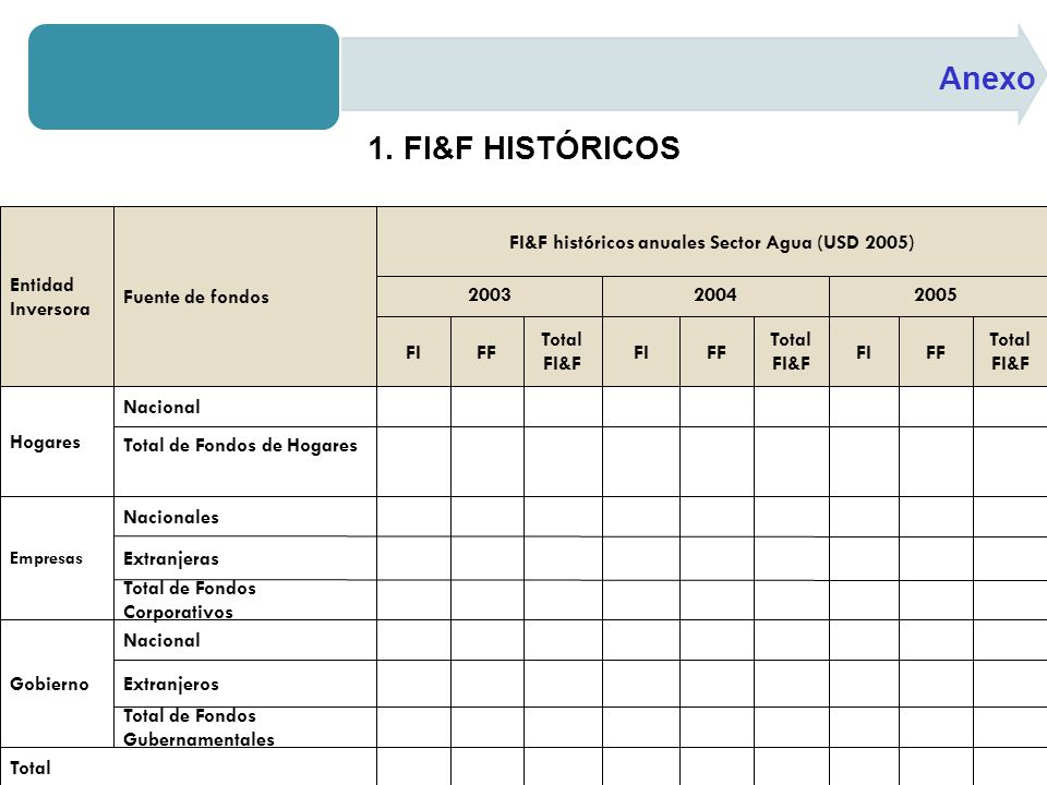 Anexo 1. FI&F HISTÓRICOS