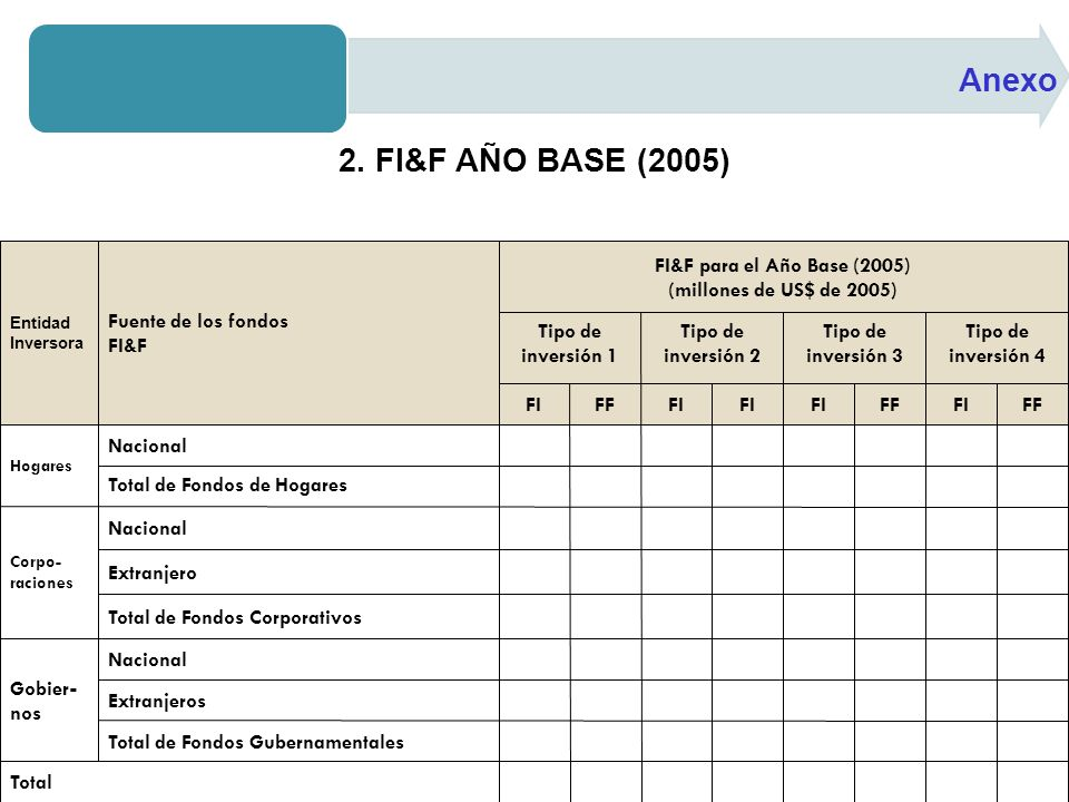 Anexo 2. FI&F AÑO BASE (2005)