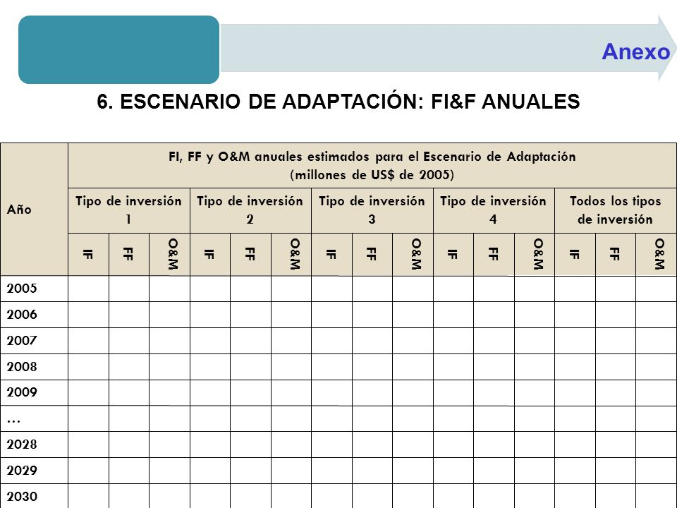 Anexo 6. ESCENARIO DE ADAPTACIÓN: FI&F ANUALES