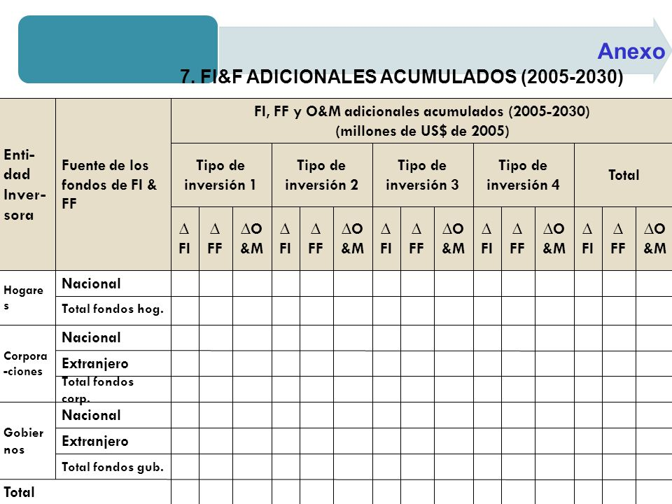 Anexo 7. FI&F ADICIONALES ACUMULADOS (2005-2030)