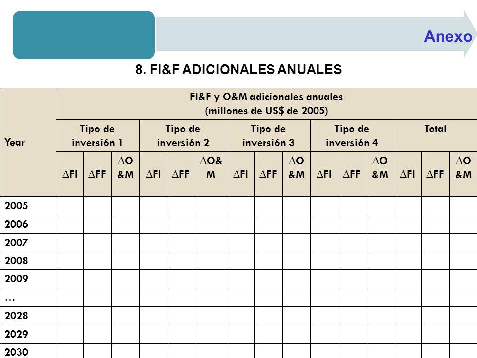 Anexo 8. FI&F ADICIONALES ANUALES