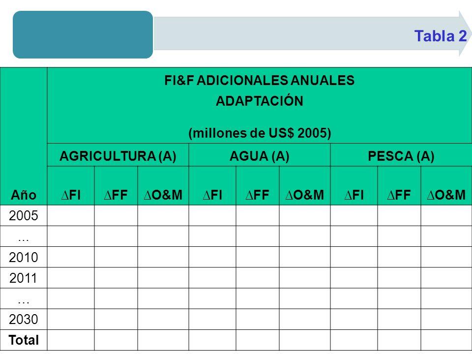 Tabla 2 Año FI&F ADICIONALES ANUALES ADAPTACIÓN (millones de US$ 2005) AGRICULTURA (A)AGUA (A)PESCA (A) FIFFO&MFIFFO&MFIFFO&M 2005...