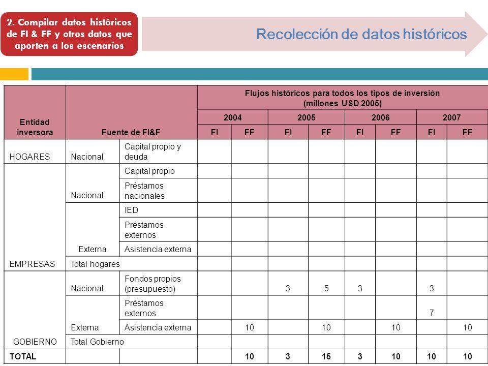 2. Compilar datos históricos de FI & FF y otros datos que aporten a los escenarios Recolección de datos históricos Entidad inversoraFuente de FI&F Flu