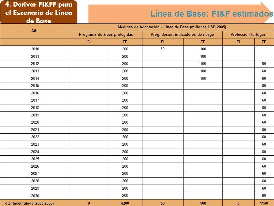 4. Derivar FI&FF para el Escenario de Línea de Base Línea de Base: FI&F estimados Año Medidas de Adaptación - Línea de Base (millones USD 2005) Progra