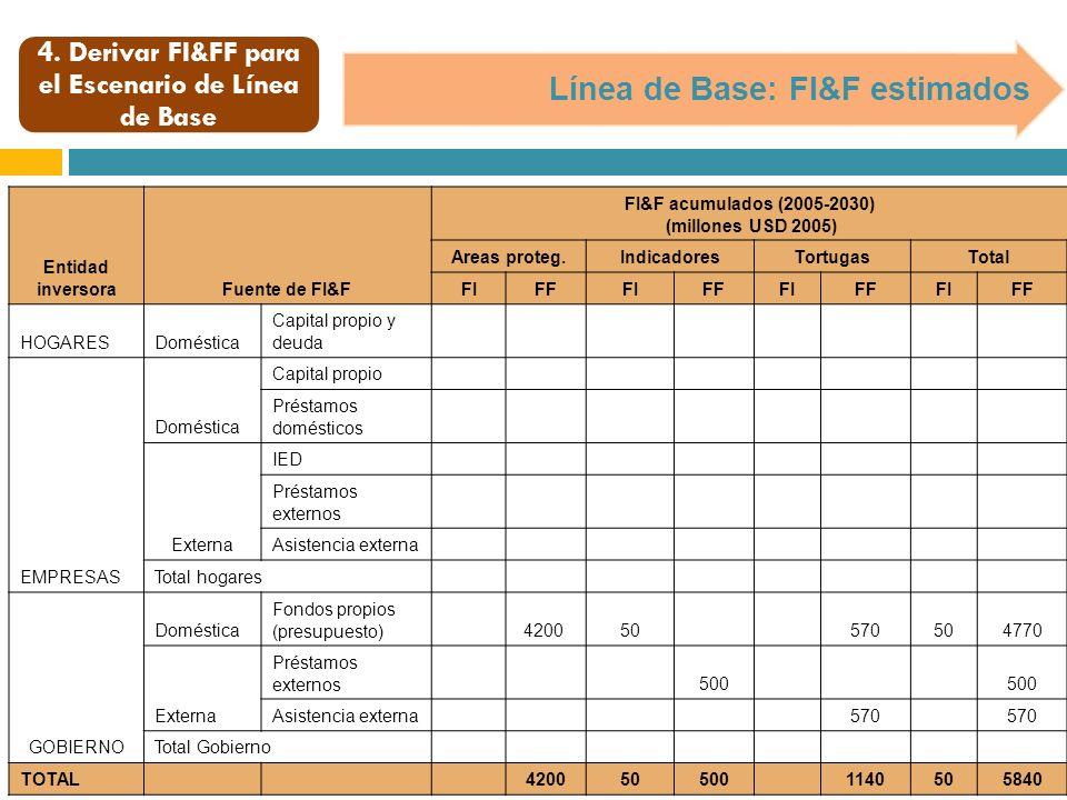 4. Derivar FI&FF para el Escenario de Línea de Base Línea de Base: FI&F estimados Entidad inversoraFuente de FI&F FI&F acumulados (2005-2030) (millone