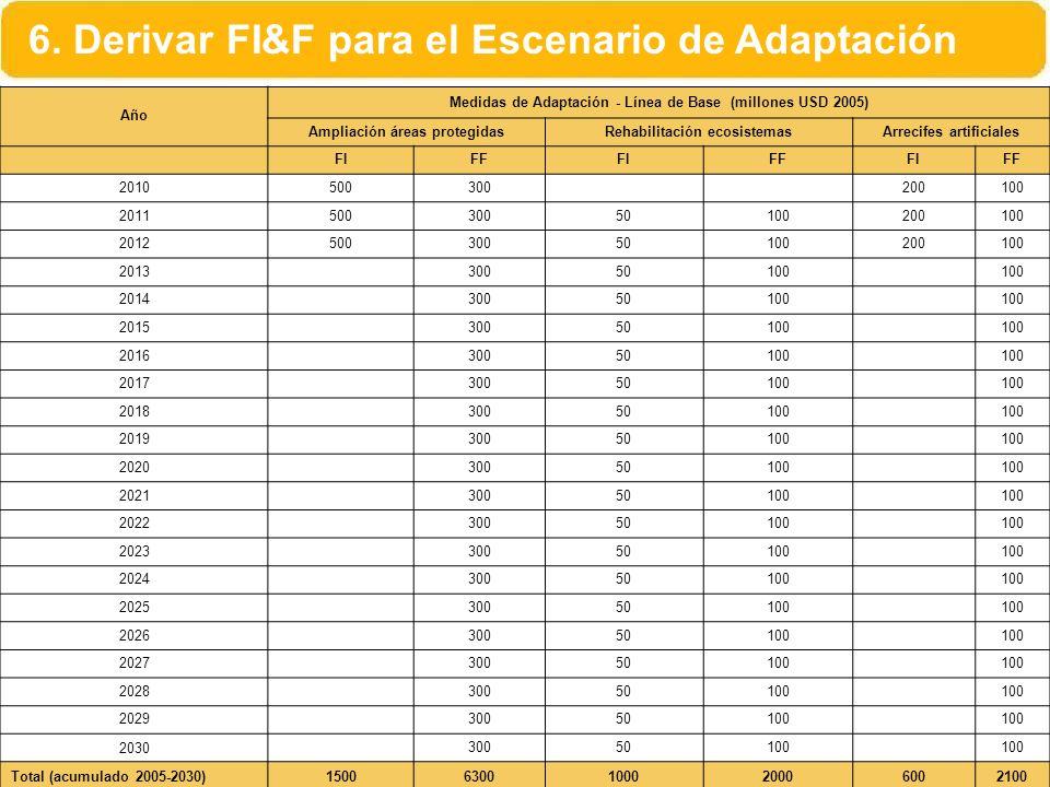 Año Medidas de Adaptación - Línea de Base (millones USD 2005) Ampliación áreas protegidasRehabilitación ecosistemasArrecifes artificiales FIFFFIFFFIFF