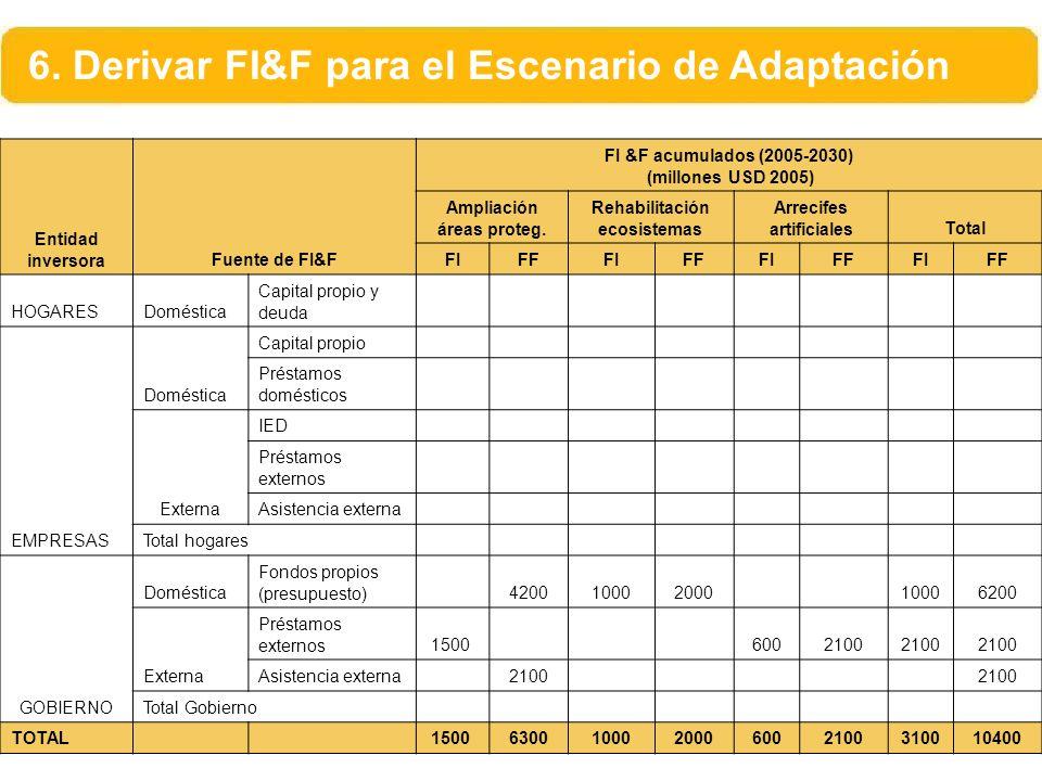 6. Derivar FI&F para el Escenario de Adaptación Entidad inversoraFuente de FI&F FI &F acumulados (2005-2030) (millones USD 2005) Ampliación áreas prot