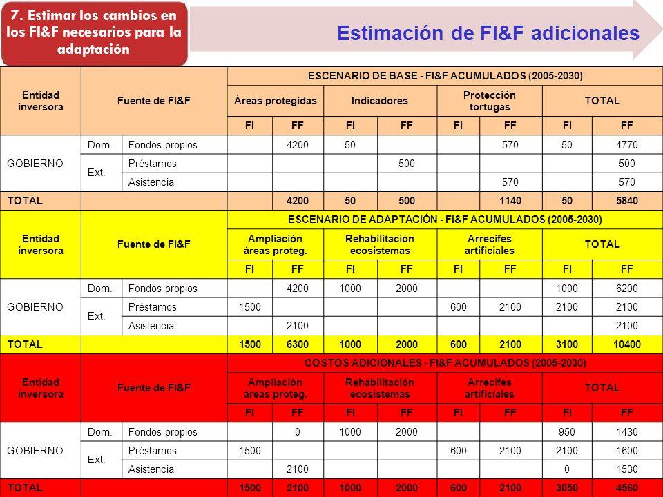 Estimación de FI&F adicionales 7. Estimar los cambios en los FI&F necesarios para la adaptación Entidad inversora Fuente de FI&F ESCENARIO DE BASE - F